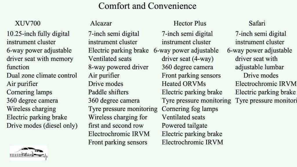 XUV700 comfort features comparison