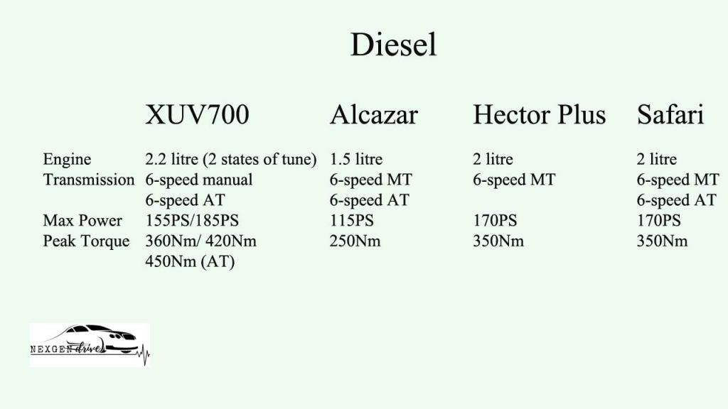 XUV700 diesel engine comparison