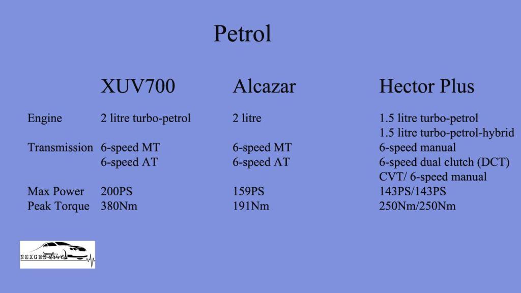 XUV700 petrol engine comparison